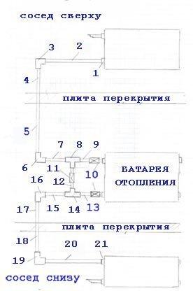 Схема подключения батареи отопления