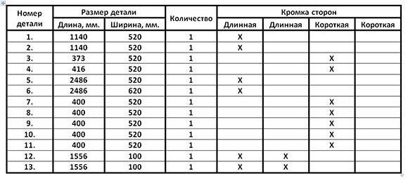 Таблица размеров деталей