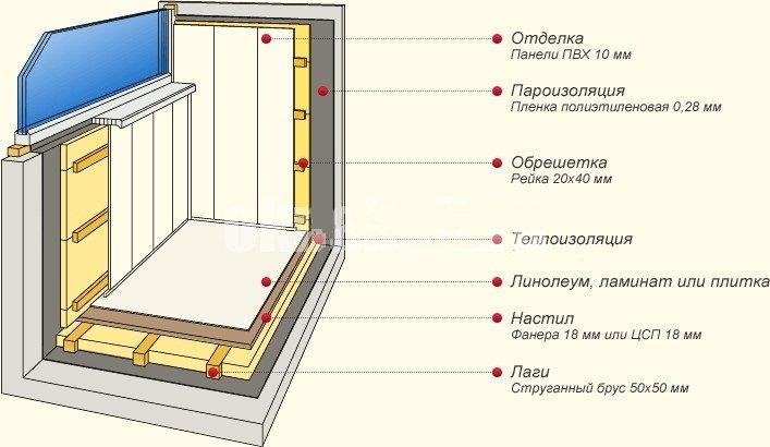 Как утеплить пол на балконе своими руками