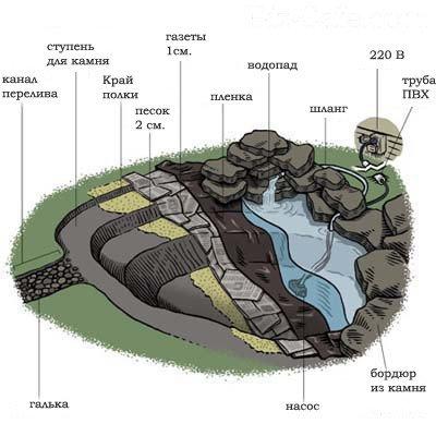 план пруда