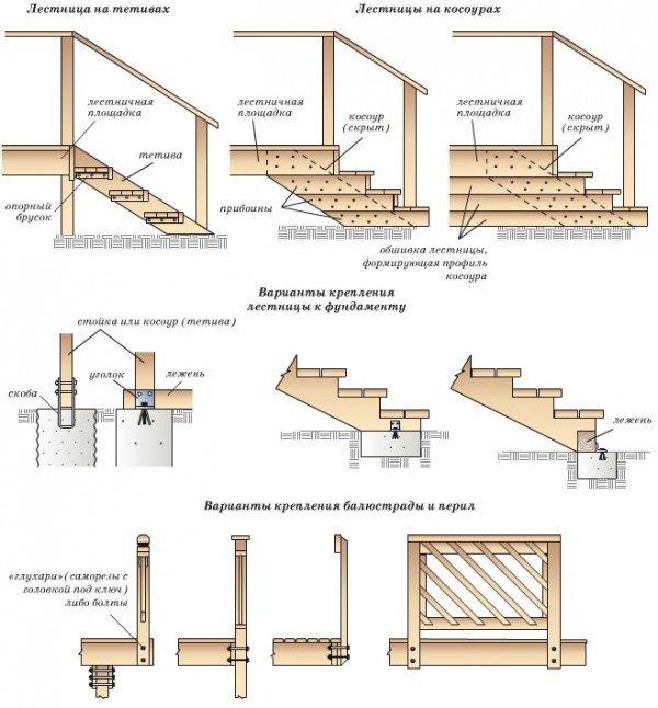 варианты крепления лестниц к фундаменту