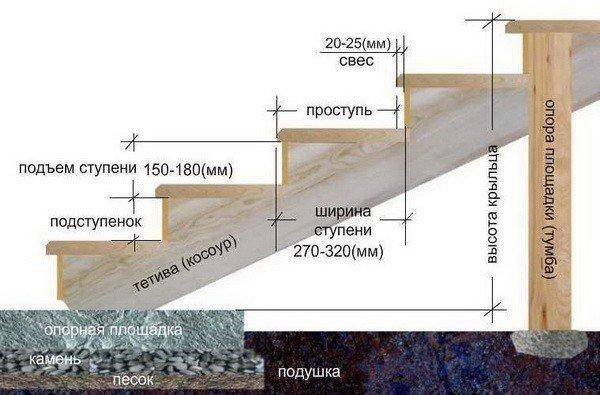 общий вид всех элементов деревянной лестницы на схеме