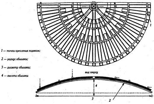 Схема потолка с полукругом