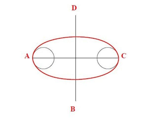 Схема разметки элемента «овал»