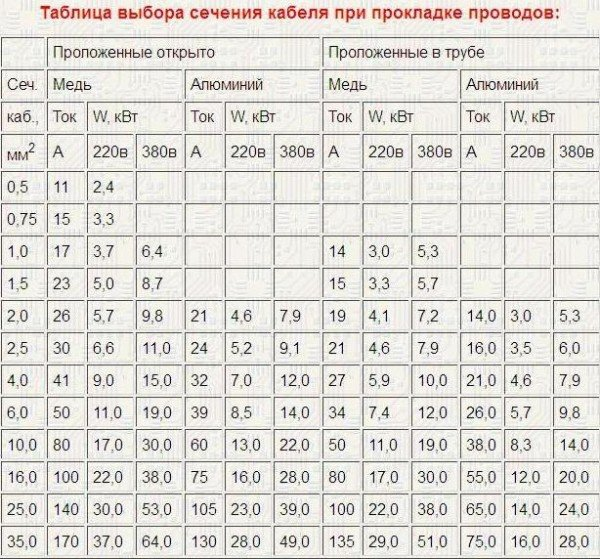 Таблица сечений кабеля