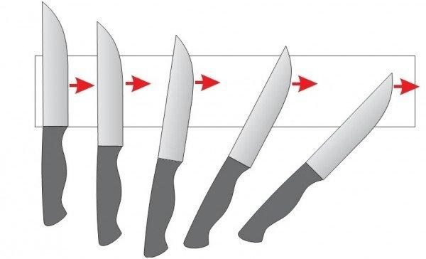 схемазаточки ножа