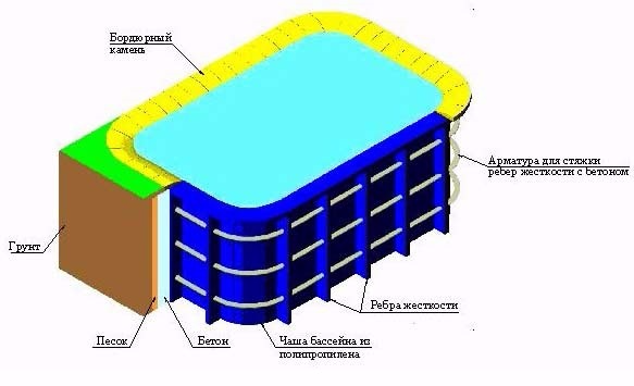 Схема установки бассейна в грунт