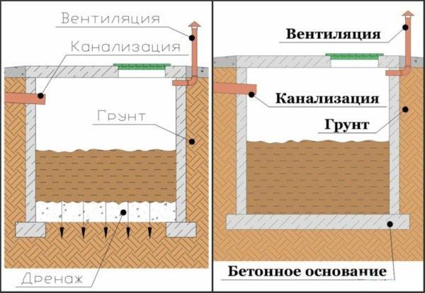 Выгребные ямы