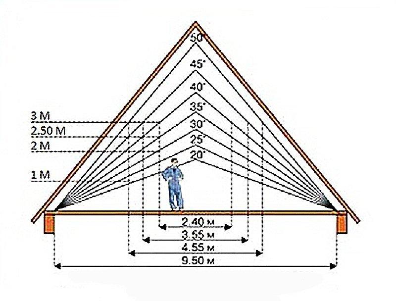 Как сделать угол на крыше