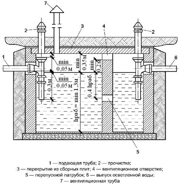 Септик из бетонных колец своими руками схема 2 камеры