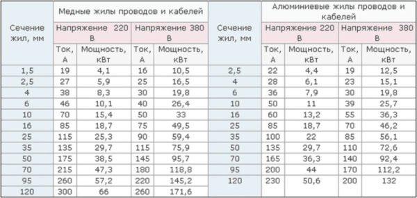 Таблица соответствия тока нагрузки и толщины кабеля