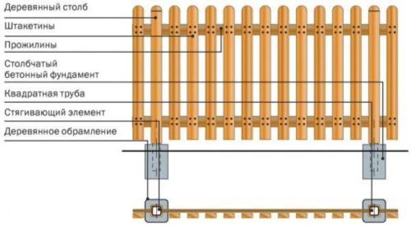 Элементы деревянного забора