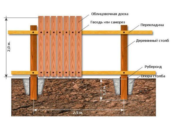 Эскиз секции деревянного забора для расчёта обшивки