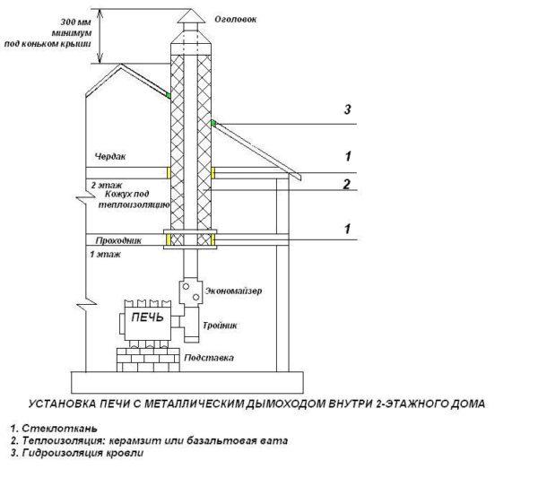 Дымоход булерьяна, схема конструкции