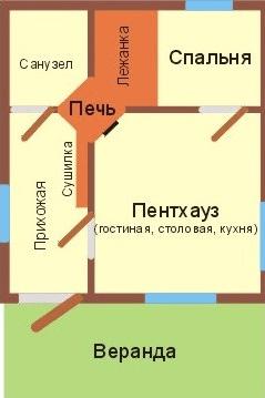 Местоположение печи