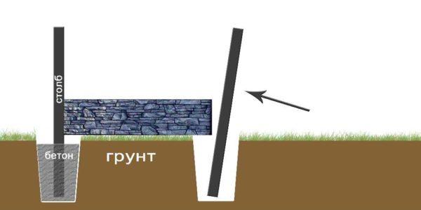 Технология монтажа на плавающие столбы