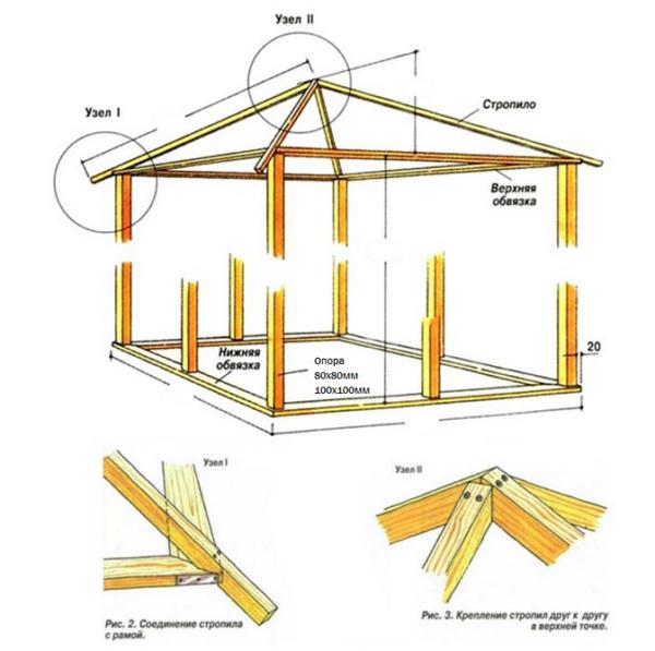 Этап создания крыши беседки (фото 3)