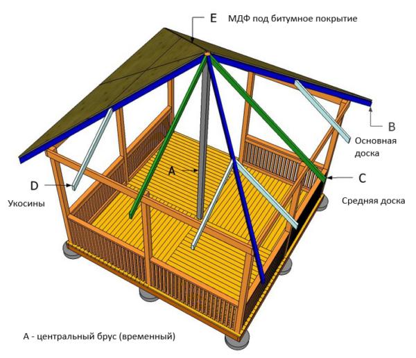 Схема устройства крыши деревянной беседки