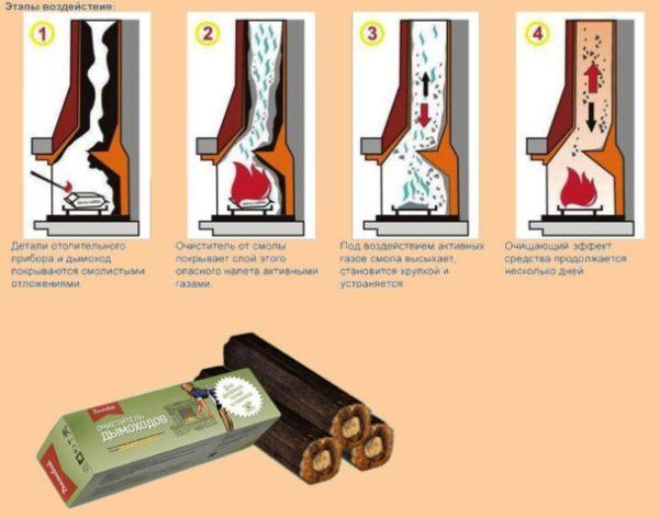 Схема чистки дымохода из кирпича