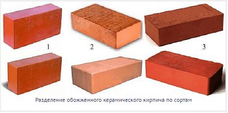 Классификация кирпичей по сортам