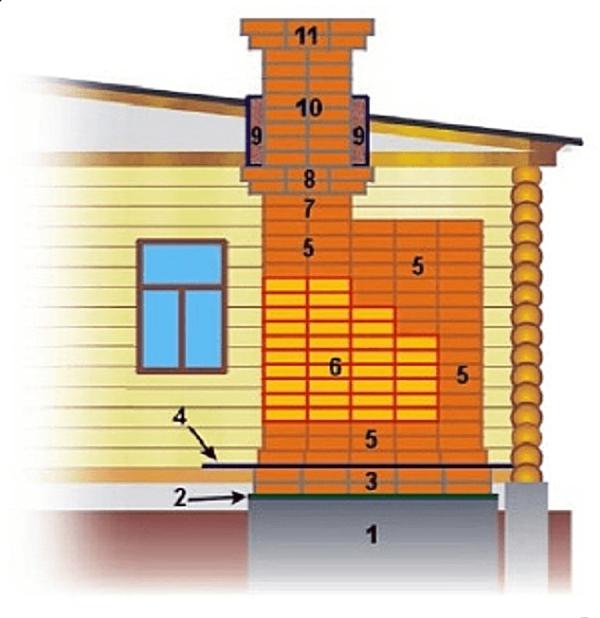 Схема температурных зон дымовой трубы и печи