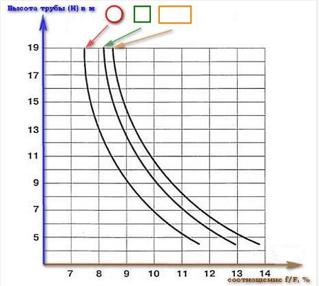 График зависимости коэффициента К от размера топки, сечения канала и высоты дымохода