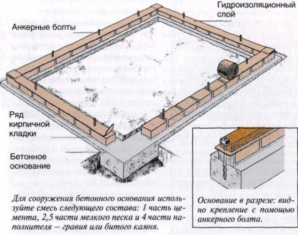 Схема слоев фундамента