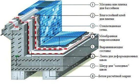 Схема создания бассейна