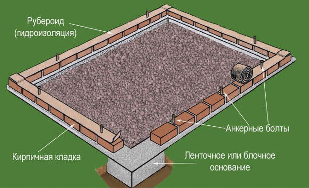 Из чего сделать фундамент для теплицы из поликарбоната