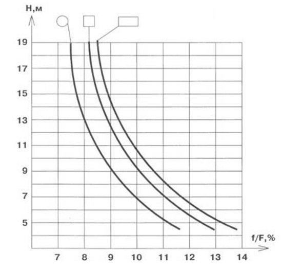 График для определения высоты дымохода