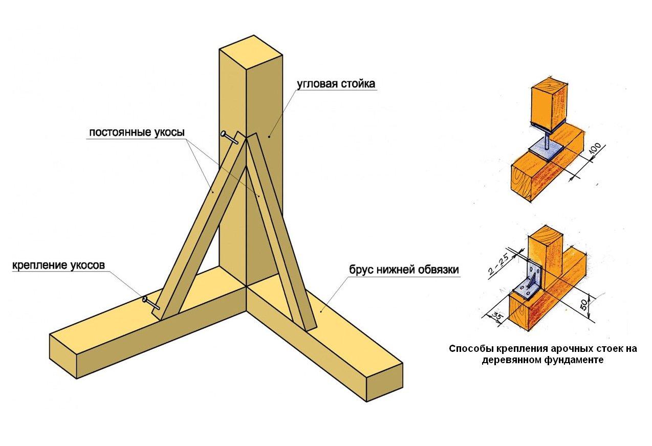 Схема каркасного дома из бруса