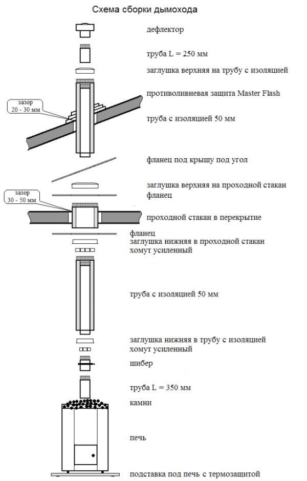 Схема дымохода бани