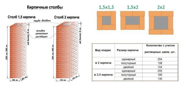 Схема кладки столбов из кирпича различной толщины
