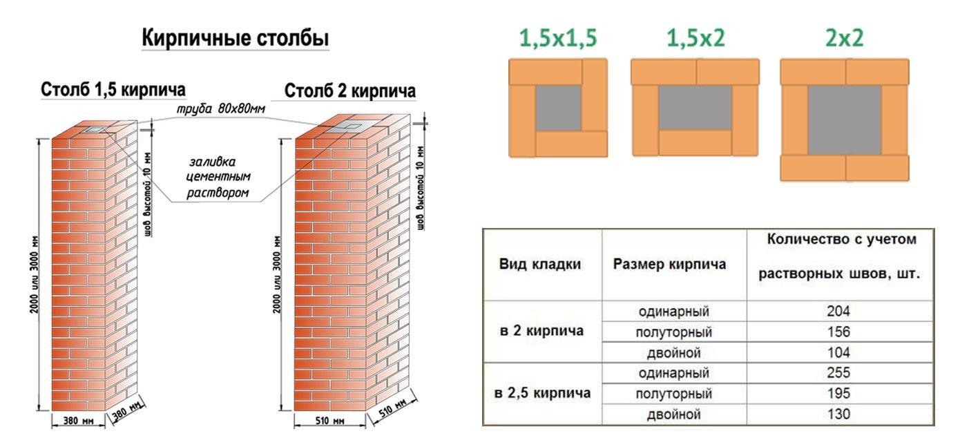 размер столба из кирпича для забора