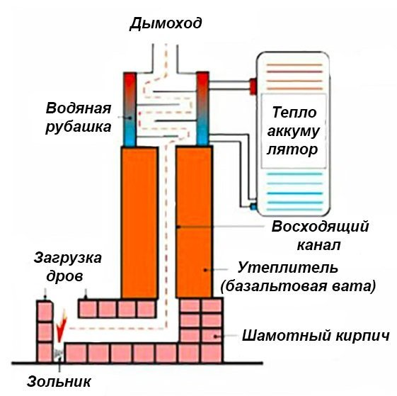 Scheme of a rocket furnace with a water circuit