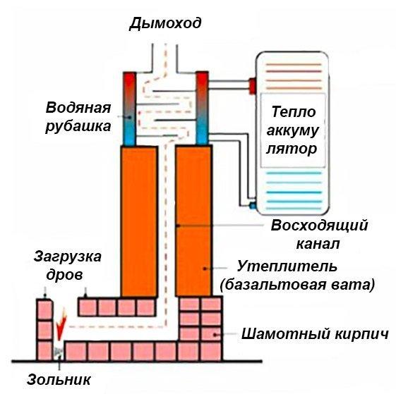 Схема печи-ракеты с водяным контуром