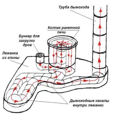 Схема реактивной печи с лежанкой