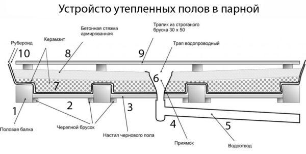Схема устройства утеплённого пола в парной