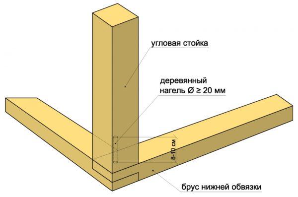 Установка угловых стоек
