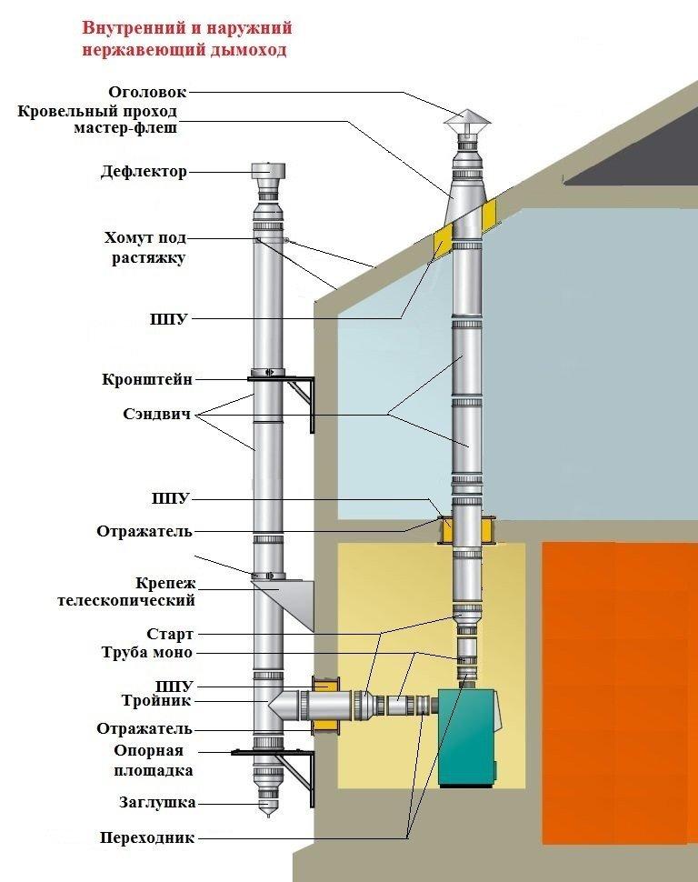 Газовая Утепление трубКак сделать светодиодный Выкройка тюрВоздушный 102
