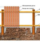 Забор — схема установки