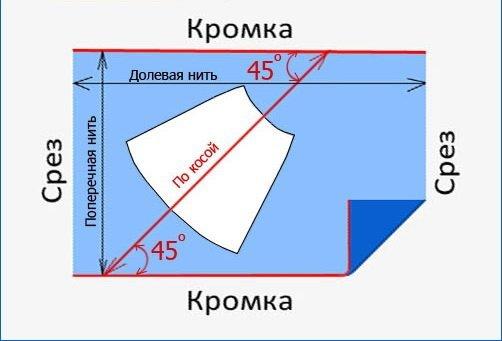 Схема расположения основных нитей в ткани