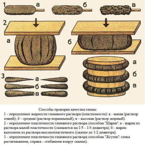Проверка пропорций кладочной смеси