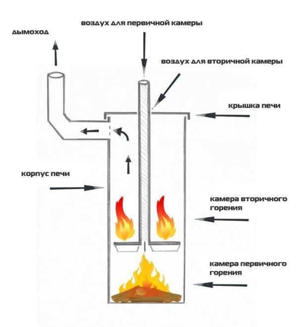 Двухкамерная печь