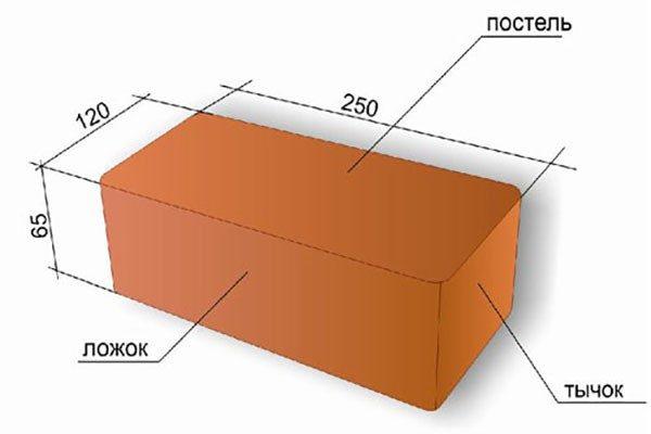 Стандартные параметры красного кирпича