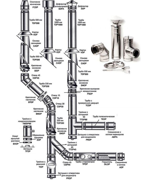 Конструкция двух дымоходов