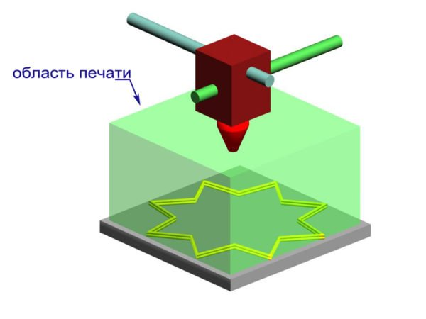 Область печати 3D-принтера