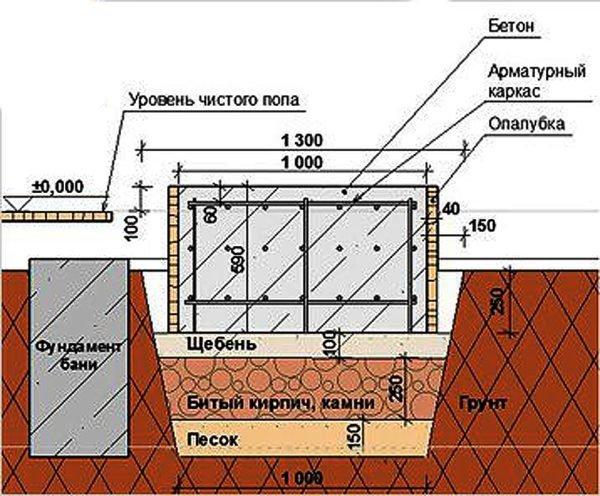 Схема основания для металлической печи обложенной кирпичом