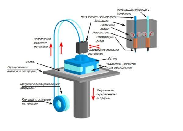Принцип работы FDM 3D-принтера