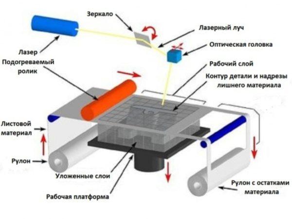 Принцип работы устройства для трёхмерной печати, построенного на технологии ламинирования